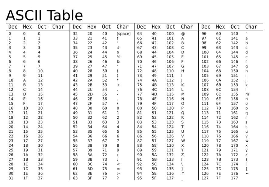 C ASCII Charset   C tutorials for beginners