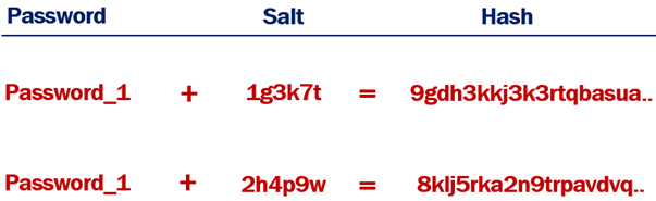 hashing with salt