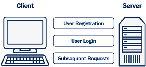 how cookie authentication works