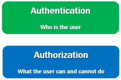 blazor authentication and authorization