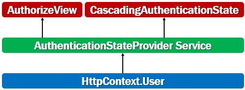 blazor authenticationstateprovider