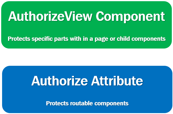 blazor authorize attribute