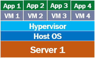 how can we run multiple applications on virtual machines simultaneously