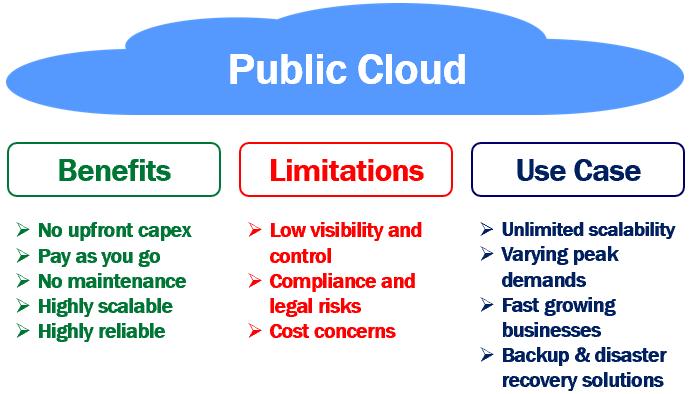 what is a public cloud