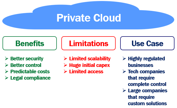 Private cloud benefits limitations and use cases