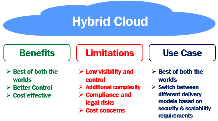 What is a hybrid cloud. Benefits, limitations and use cases