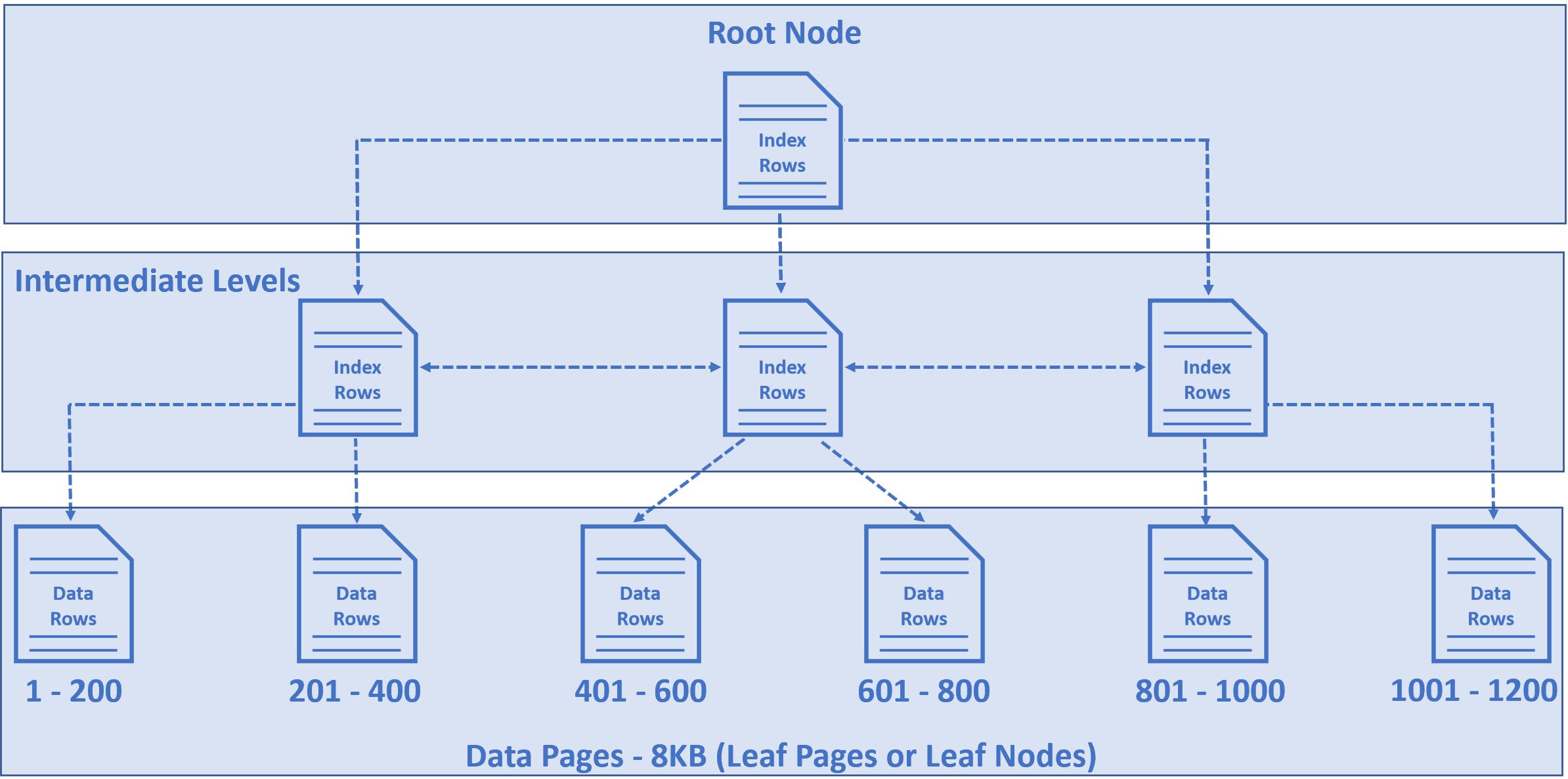 how sql server stores data internally