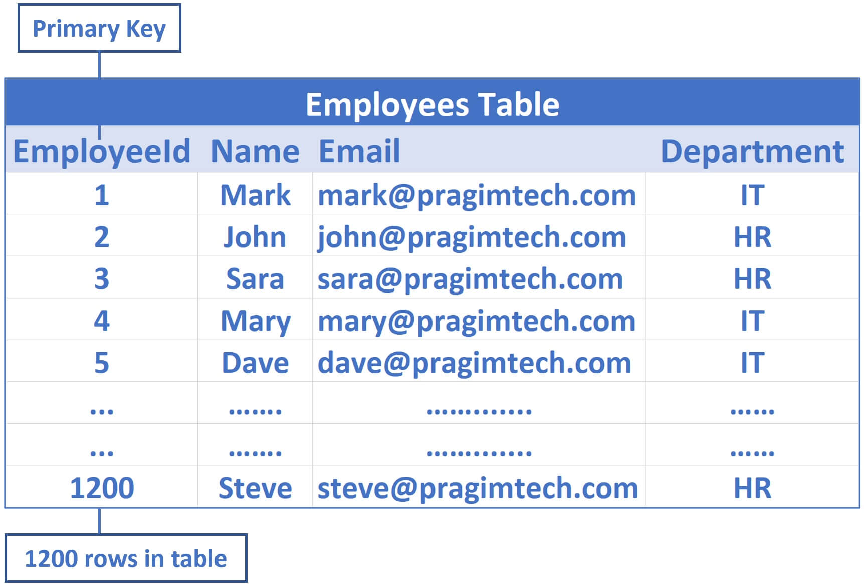 sample employees table