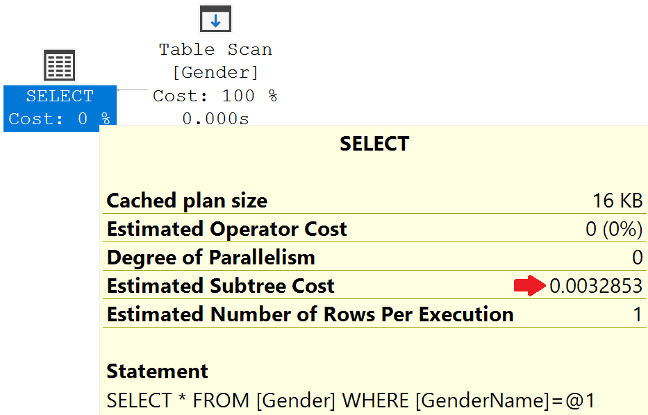 table scan even with index