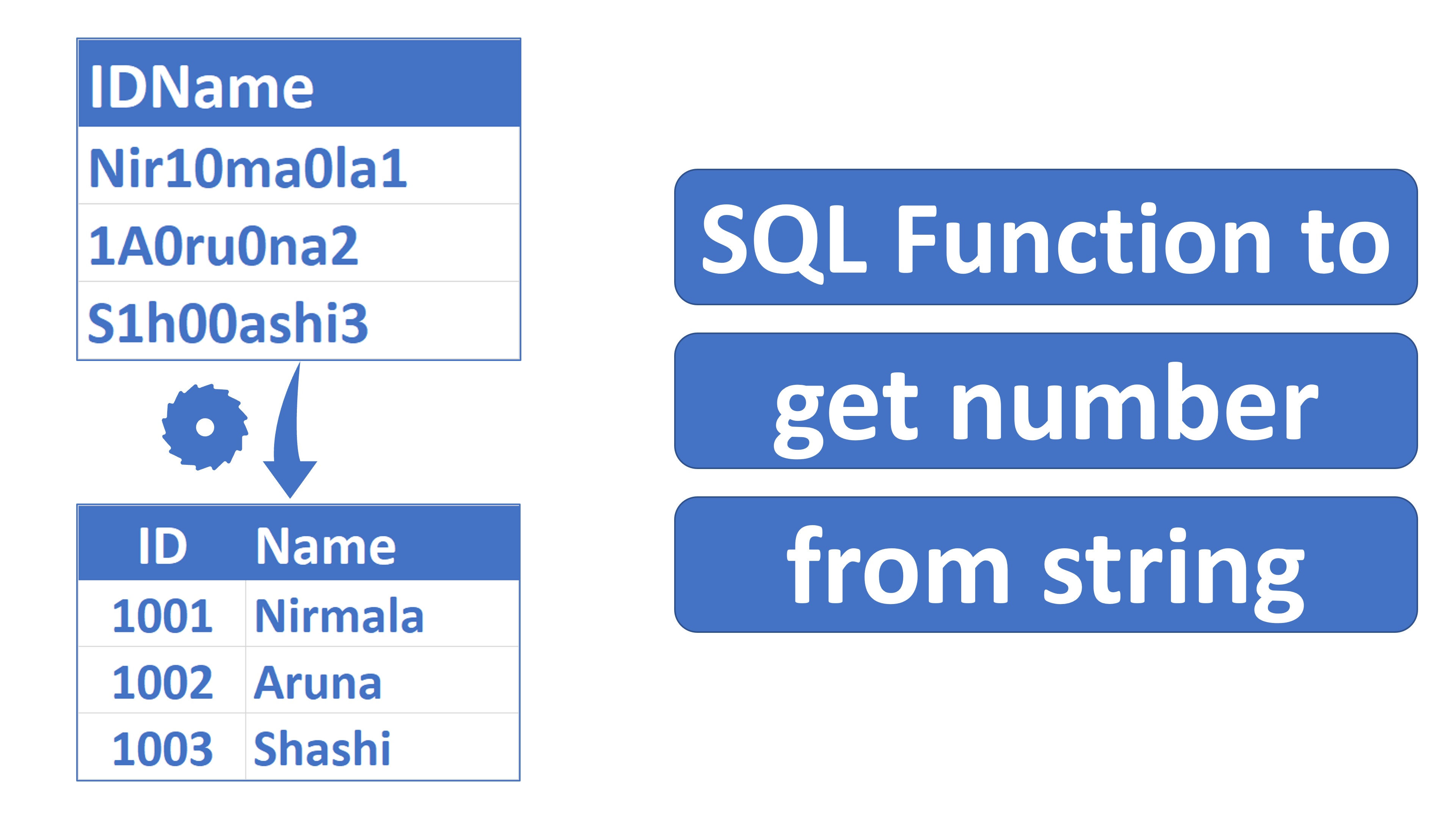 sql function to get number from string