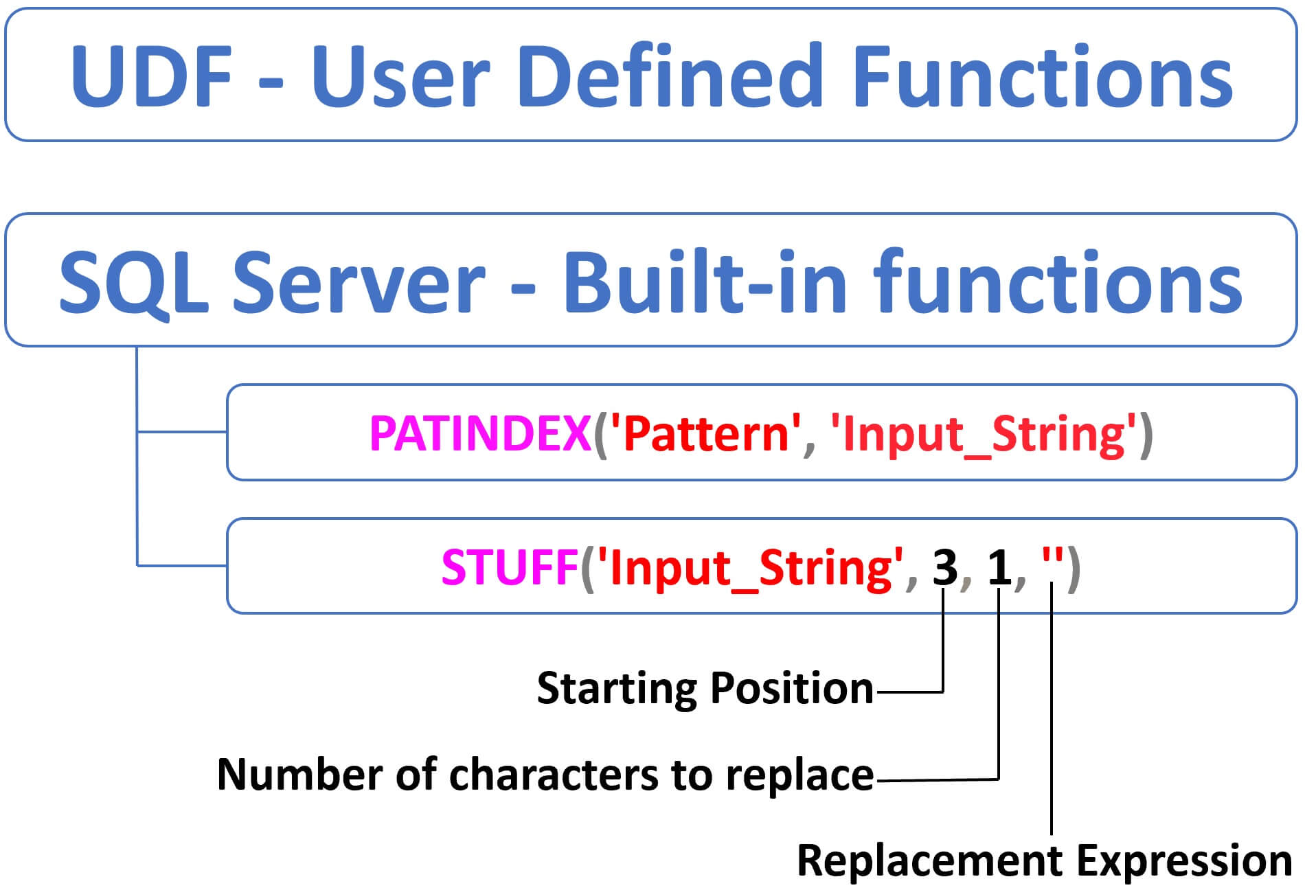 sql server patindex examples