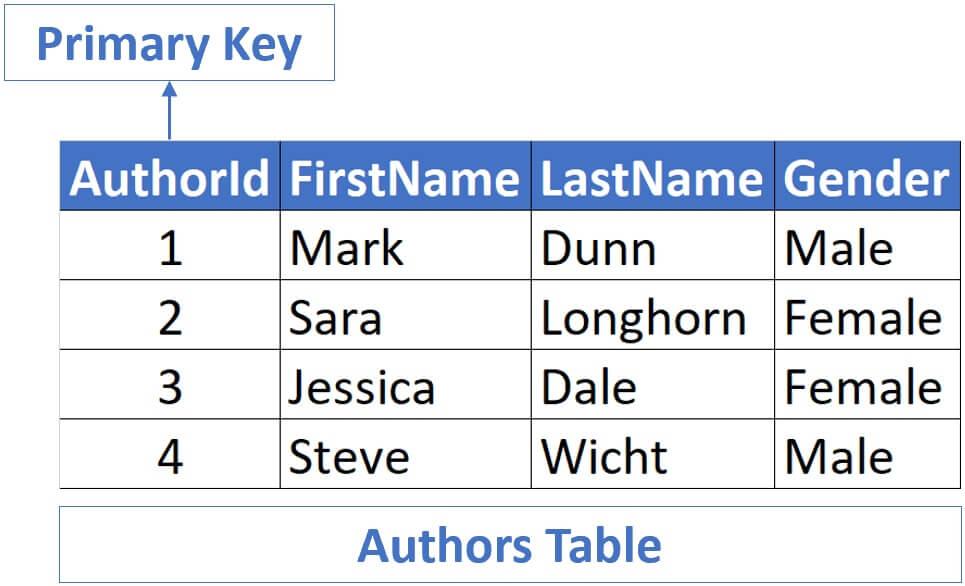 Primary key example in sql