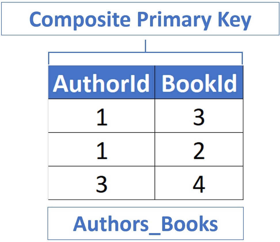 sql composite primary key with foreign key