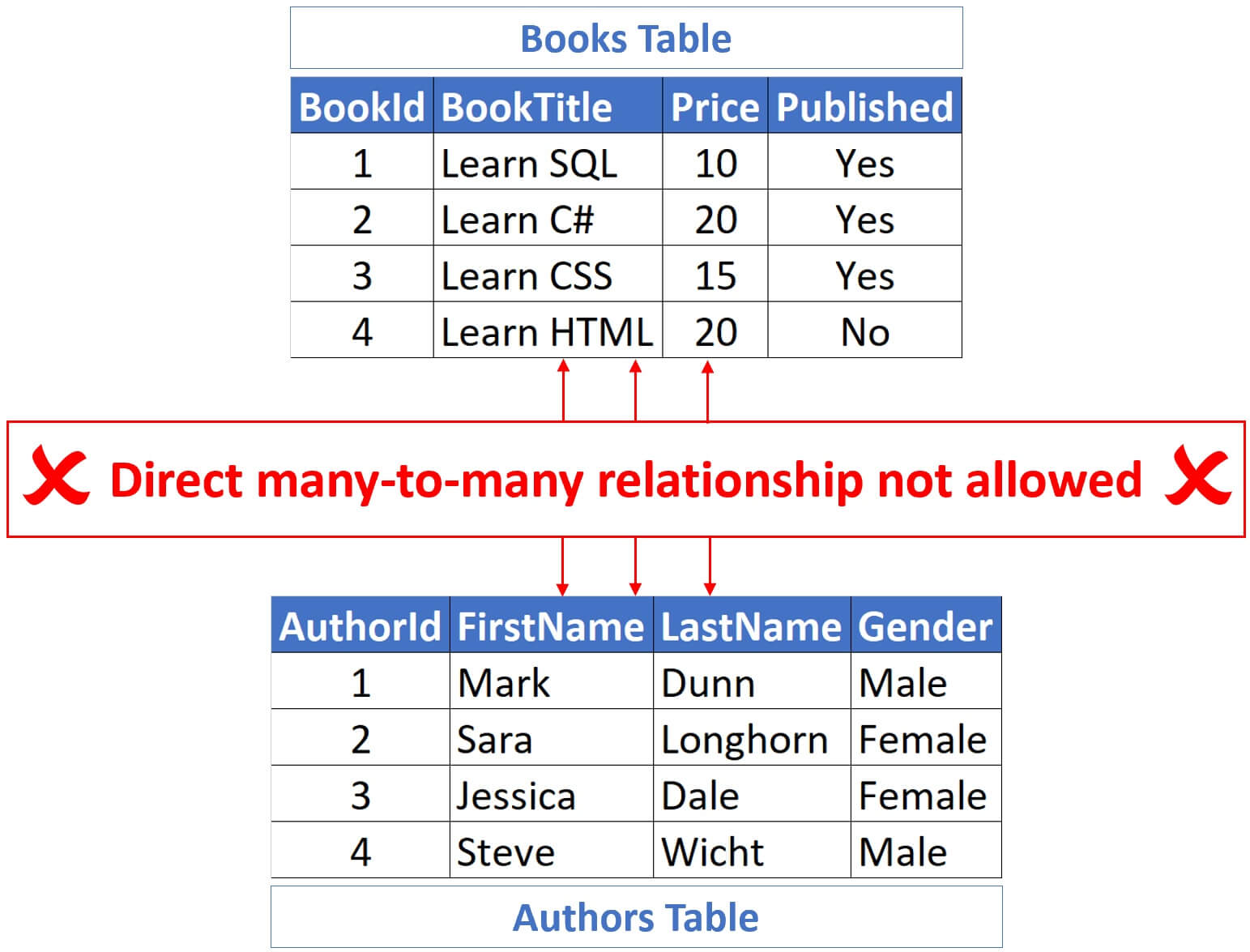 sql many to many relationship example