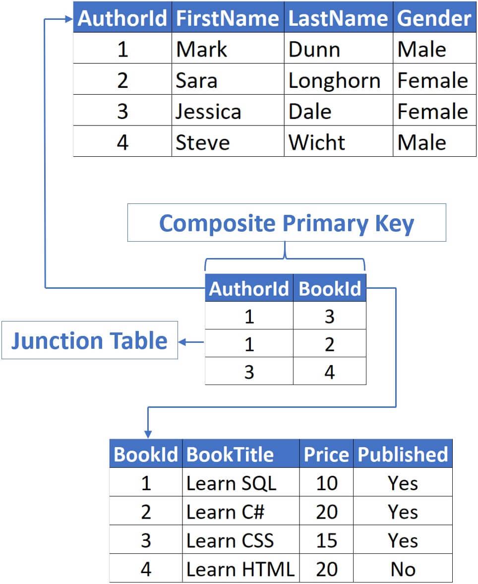 sql server composite primary key example