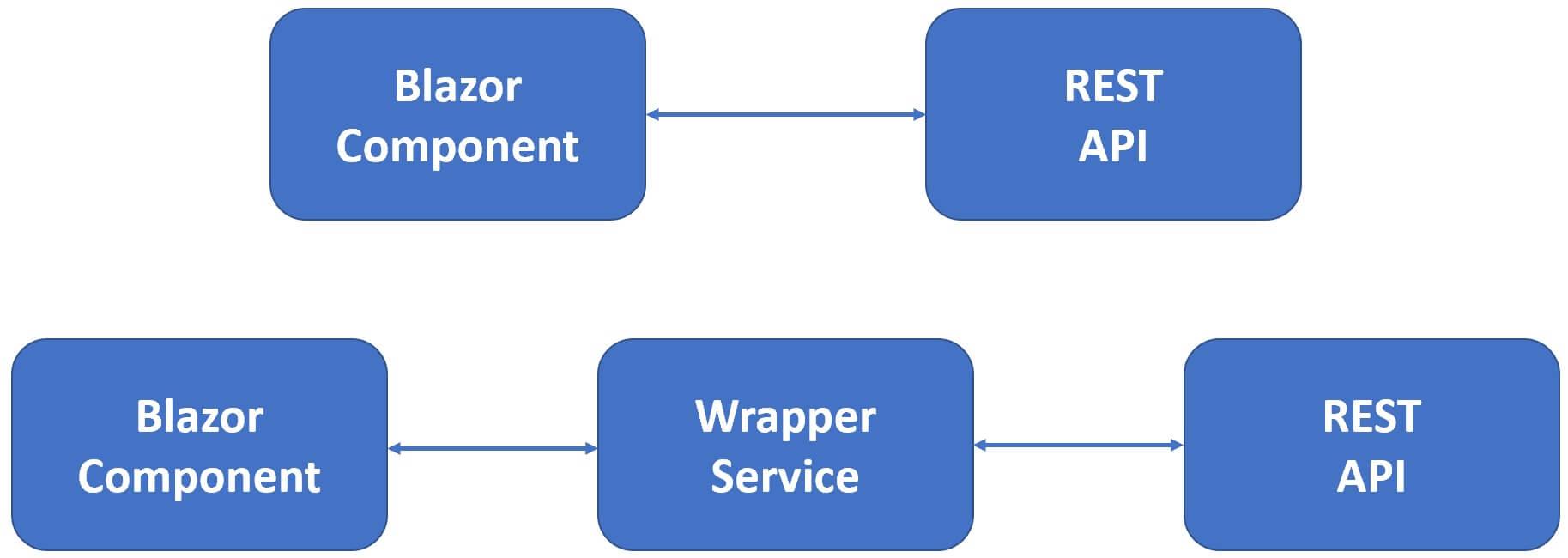 blazor webassembly httpclient example
