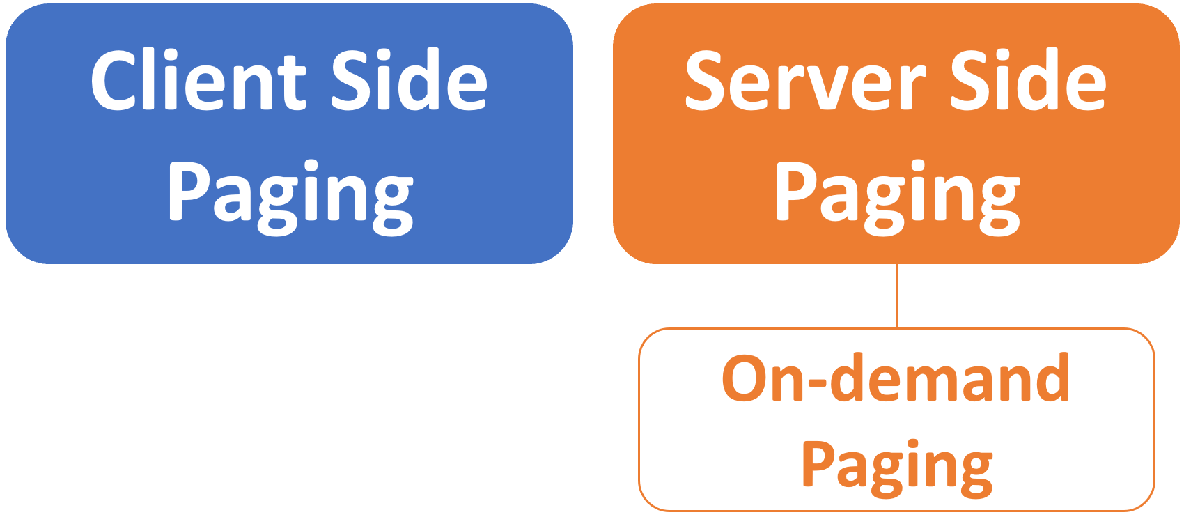 client side paging and server side paging in blazor