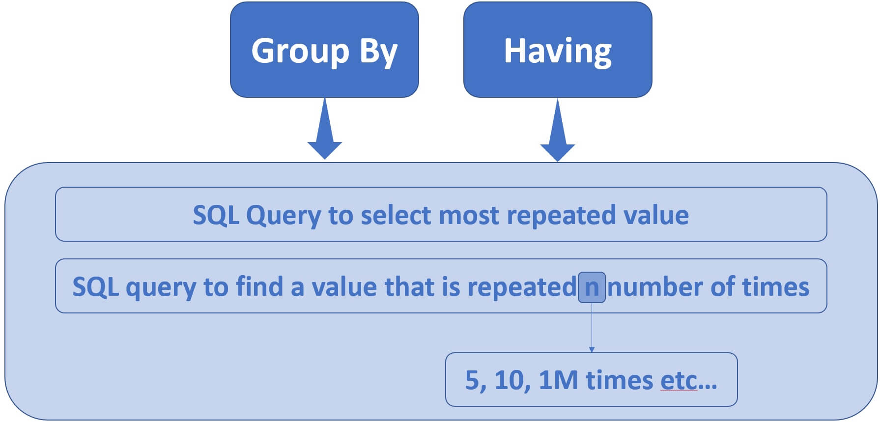 sql select most repeated column value