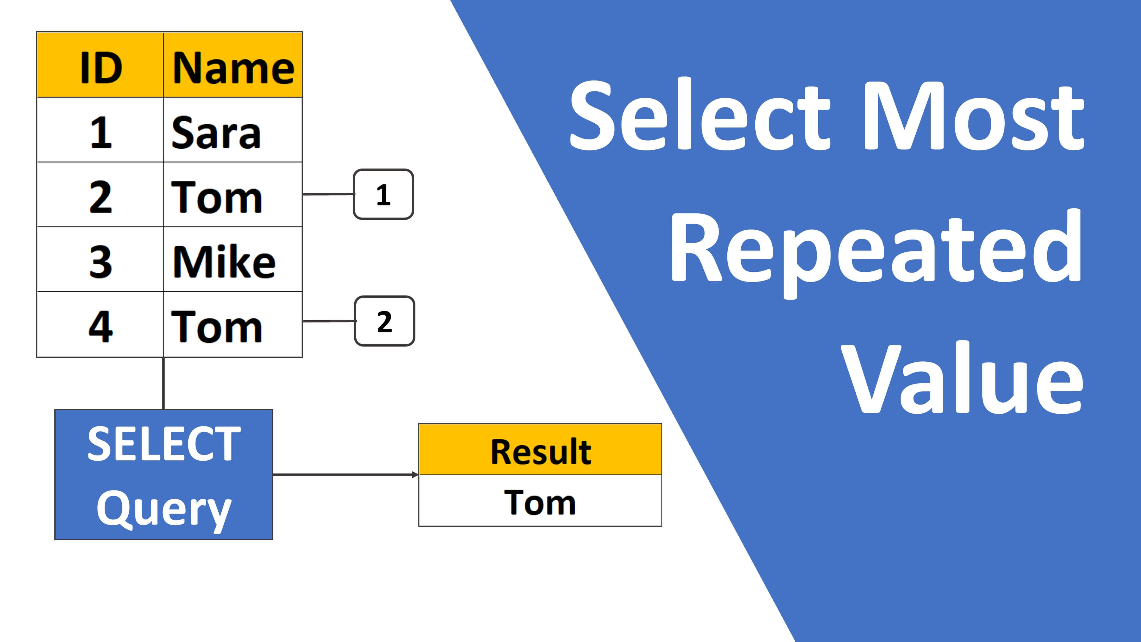 sql select most repeated value