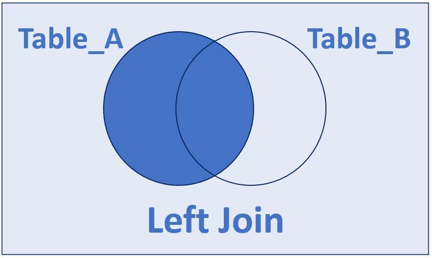 Left vs right sql join