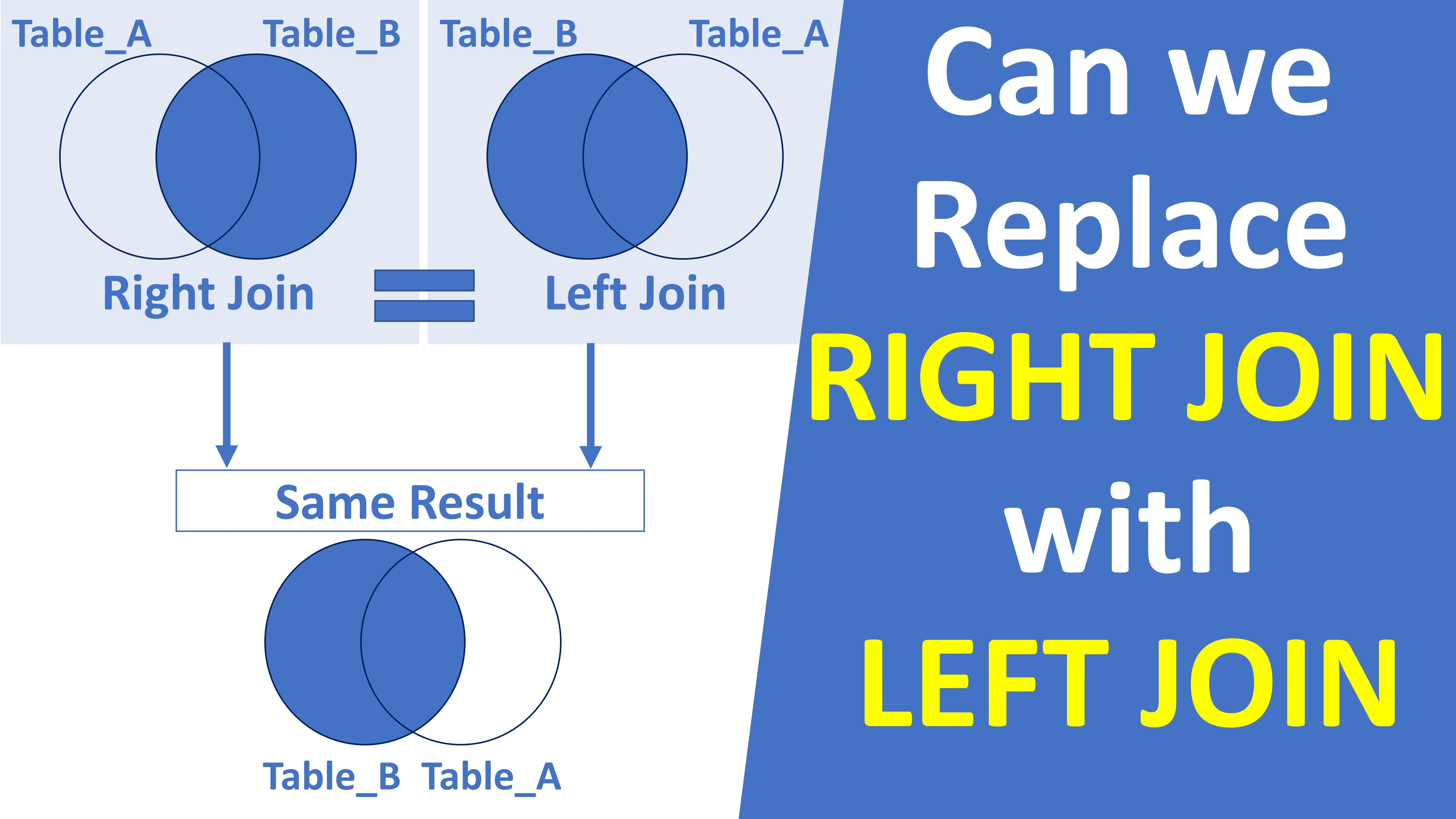 why is right join required when we have left join