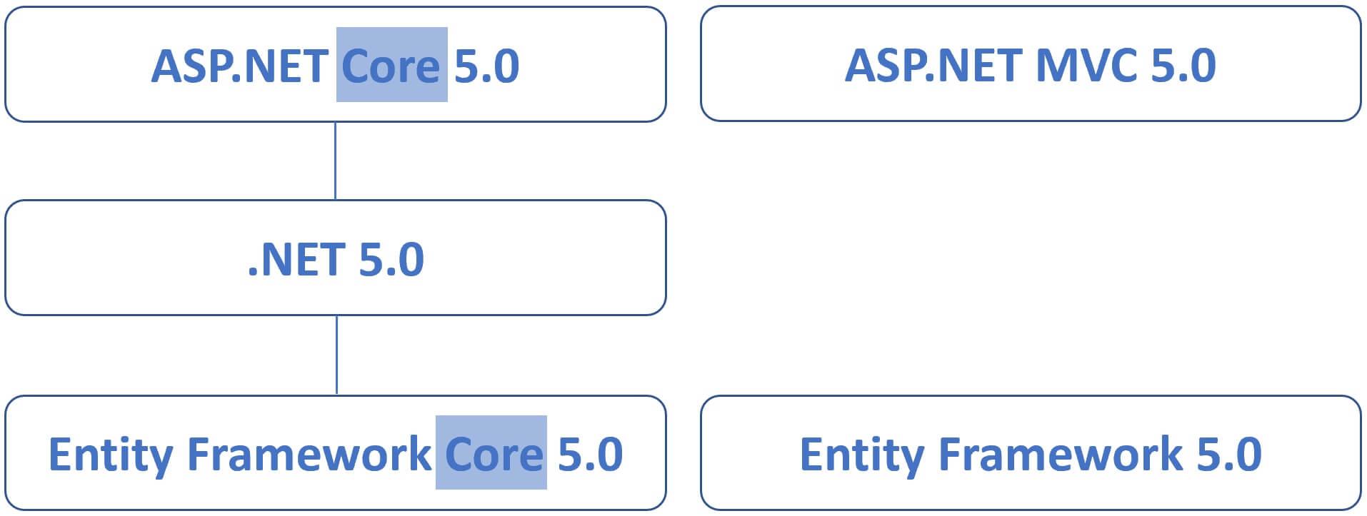 asp.net core 5 vs .net 5