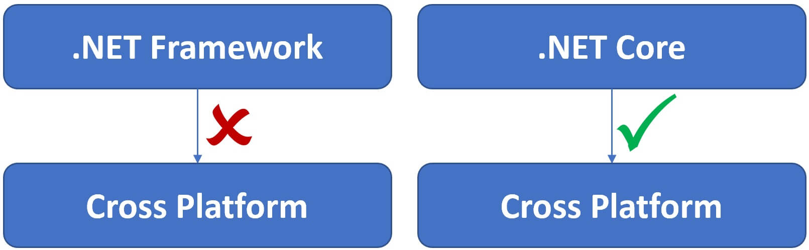 difference between .net core and .net framework