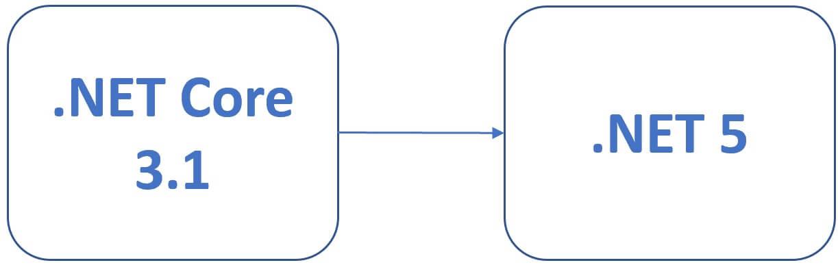 .net 5 vs .net core