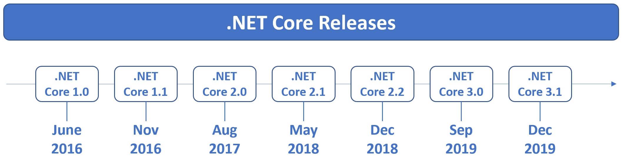 .net core releases