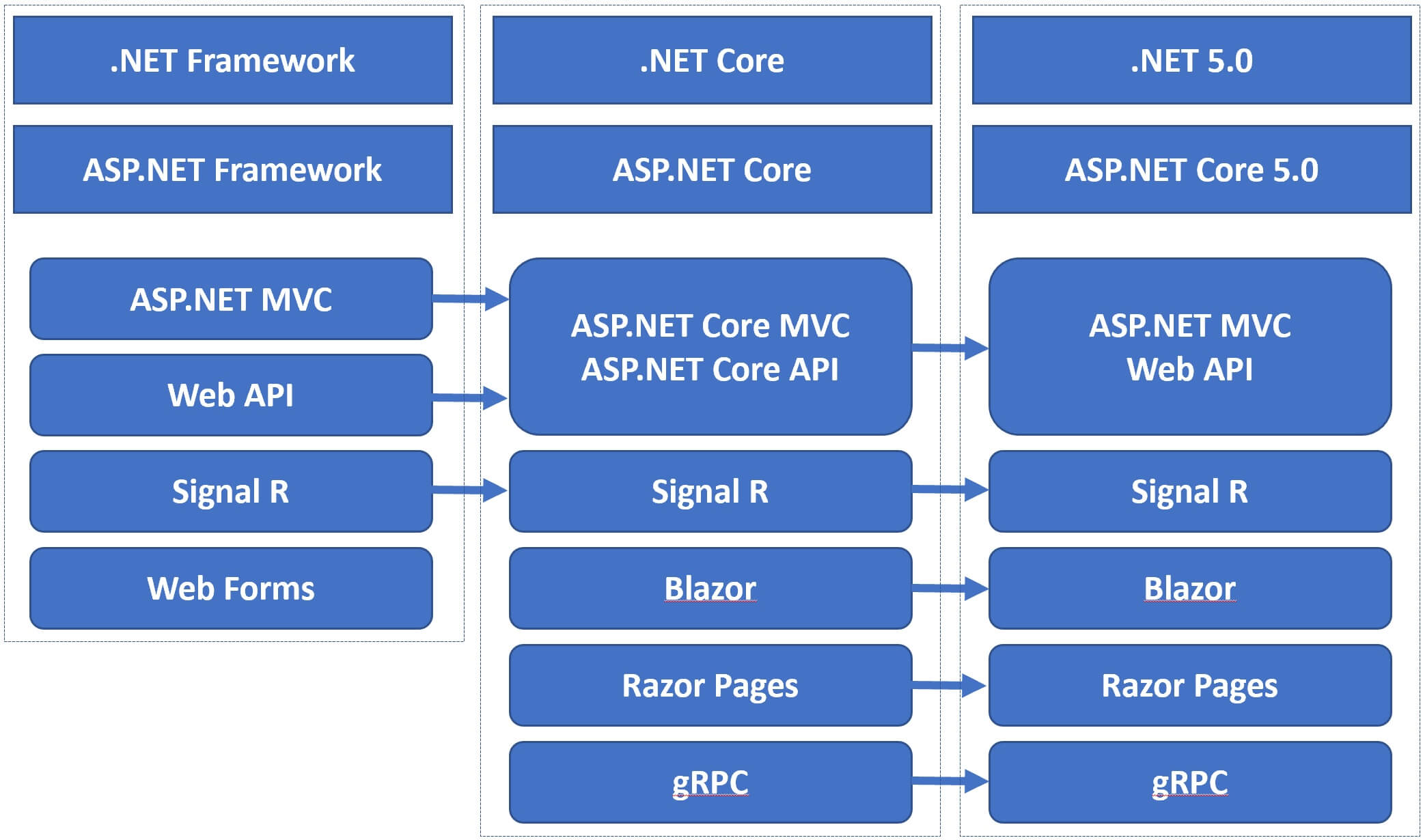 what is asp.net core 5