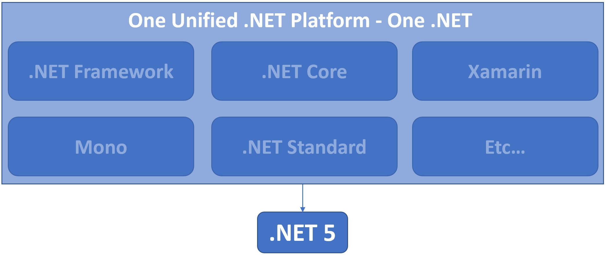 what is one .net