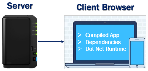 Blazor WebAssembly hosting model