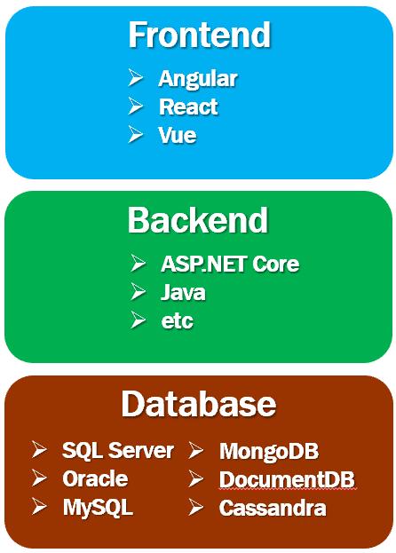 c# full stack developer skills