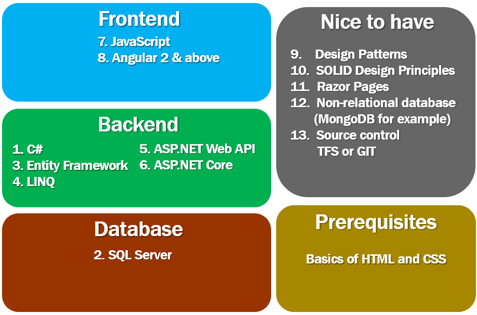 dot net full stack developer skills